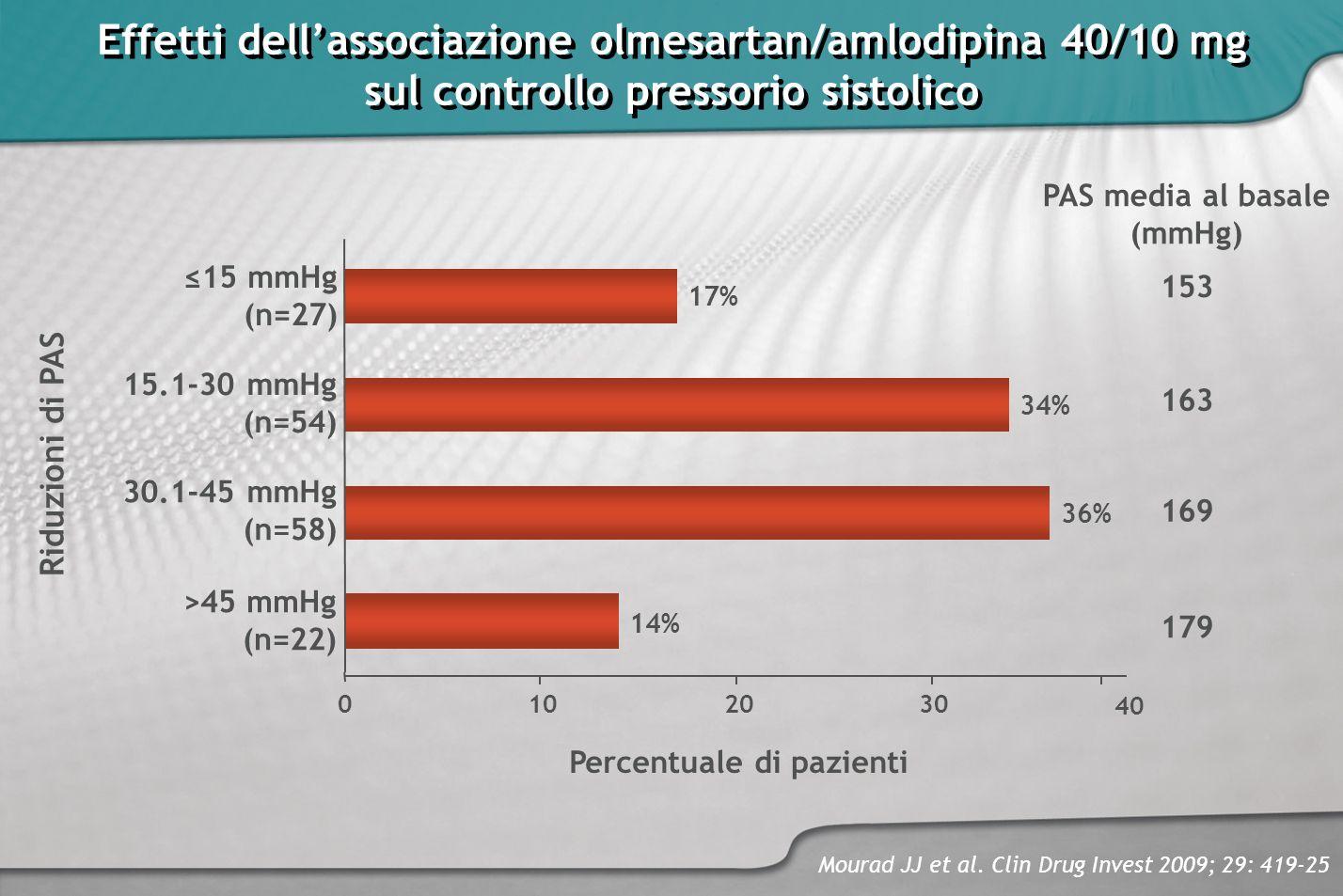 Effetti dellassociazione olmesartan/amlodipina 40/10 mg sul controllo pressorio sistolico Effetti dellassociazione olmesartan/amlodipina 40/10 mg sul