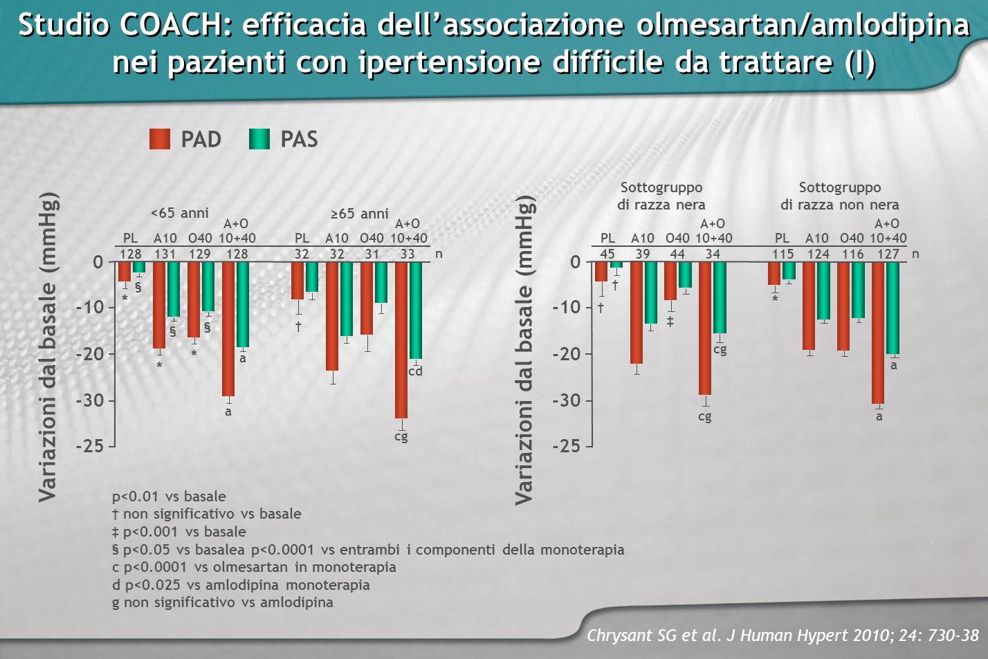 Chrysant SG et al. J Human Hypert 2010; 24: 730-38 Studio COACH: efficacia dellassociazione olmesartan/amlodipina nei pazienti con ipertensione diffic