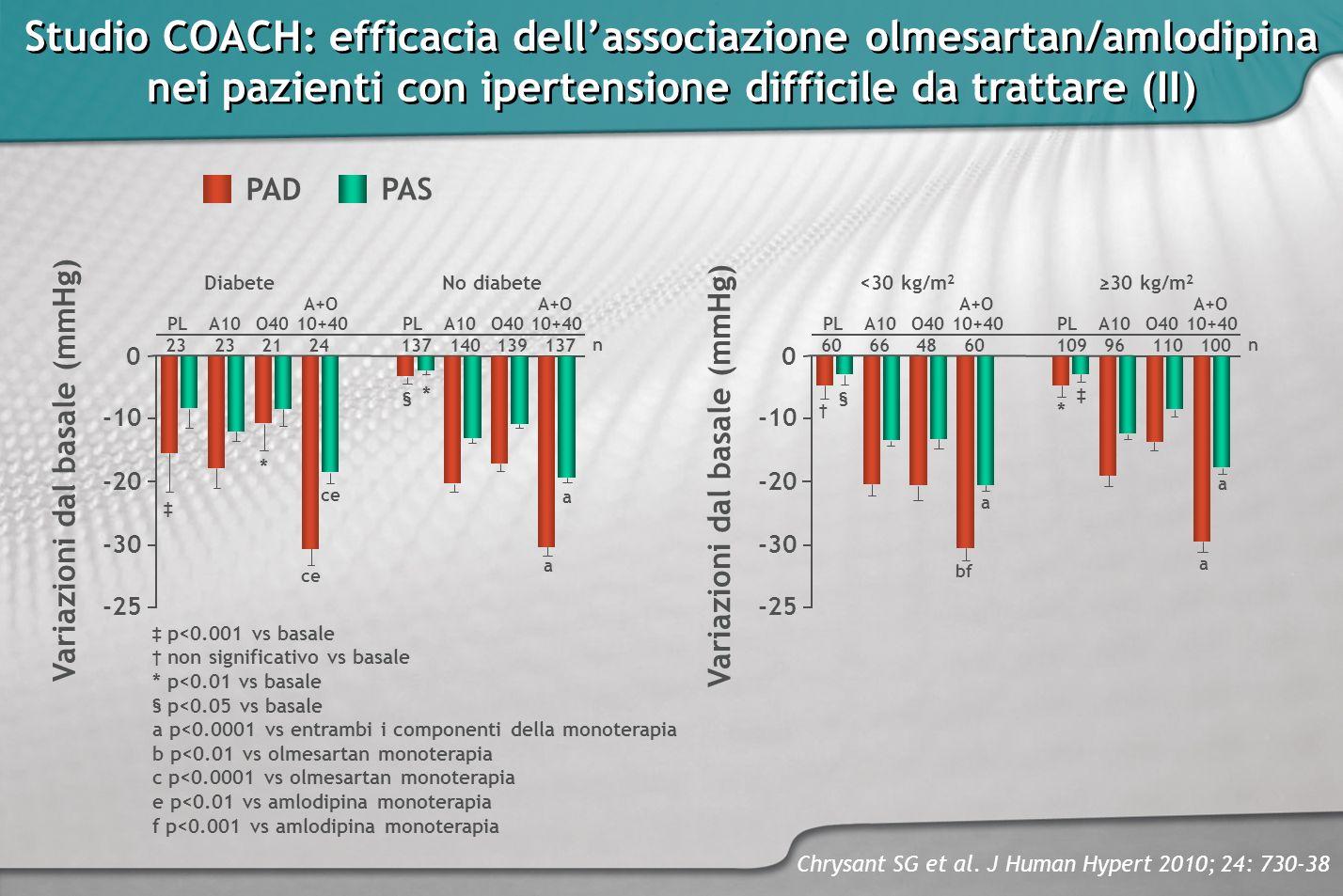 Studio COACH: efficacia dellassociazione olmesartan/amlodipina nei pazienti con ipertensione difficile da trattare (II) Chrysant SG et al. J Human Hyp