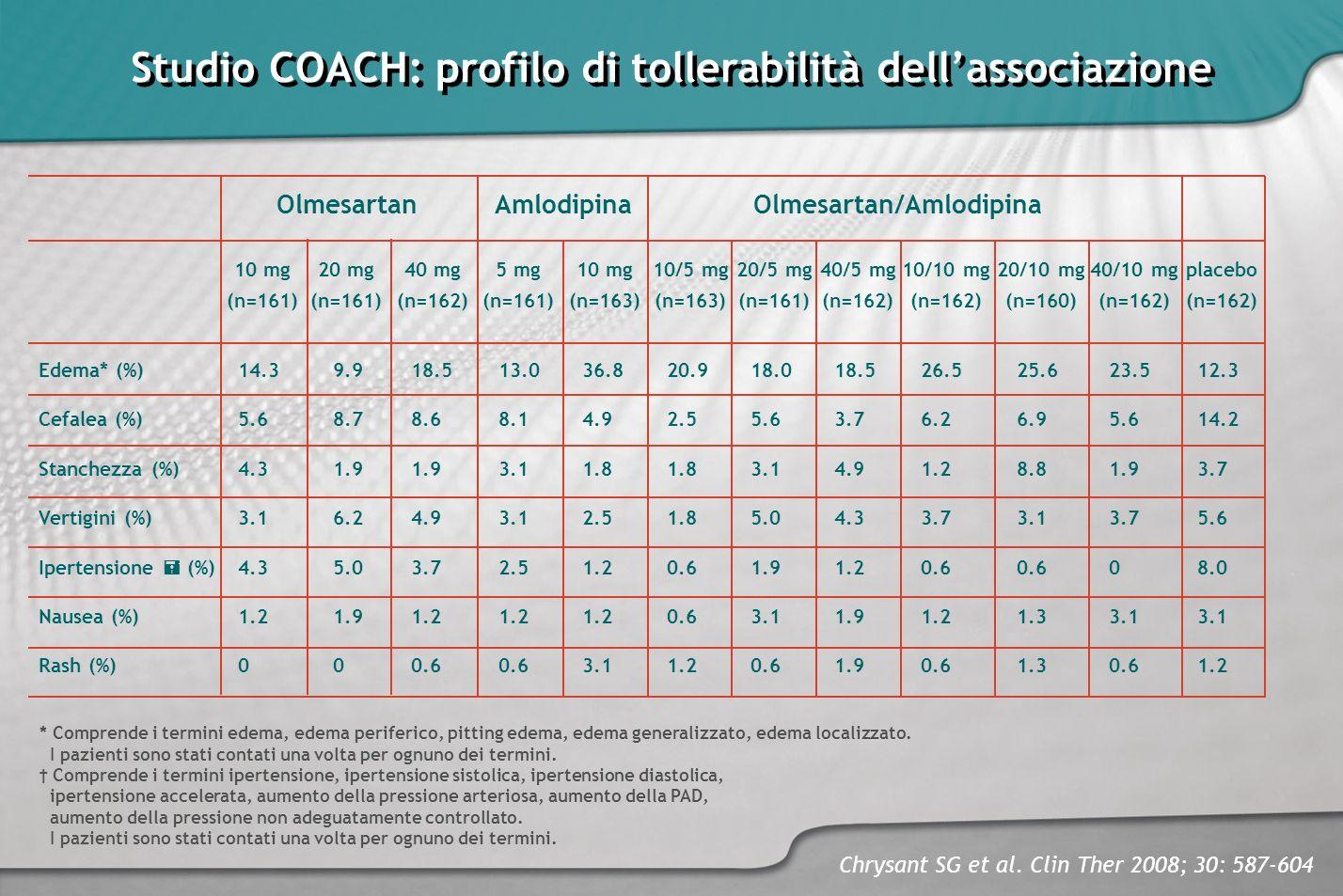 Studio COACH: profilo di tollerabilità dellassociazione Chrysant SG et al. Clin Ther 2008; 30: 587-604 Edema* (%) Cefalea (%) Stanchezza (%) Vertigini