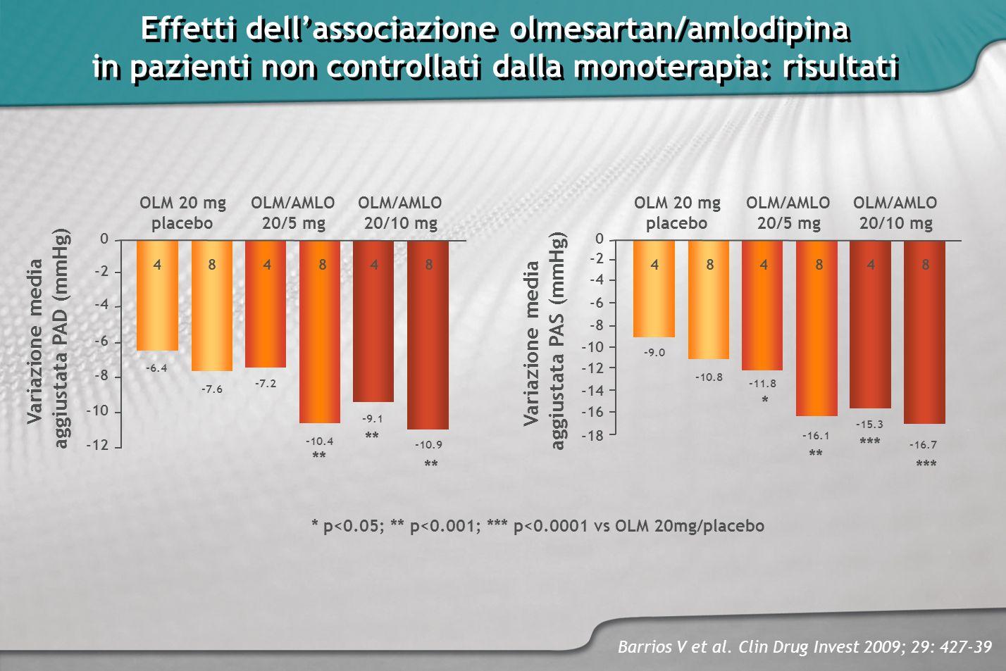 Effetti dellassociazione olmesartan/amlodipina in pazienti non controllati dalla monoterapia: risultati Effetti dellassociazione olmesartan/amlodipina