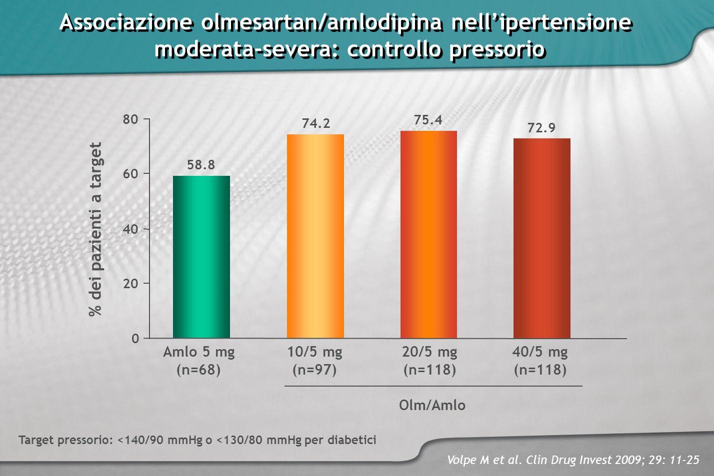 Associazione olmesartan/amlodipina nellipertensione moderata-severa: controllo pressorio Associazione olmesartan/amlodipina nellipertensione moderata-