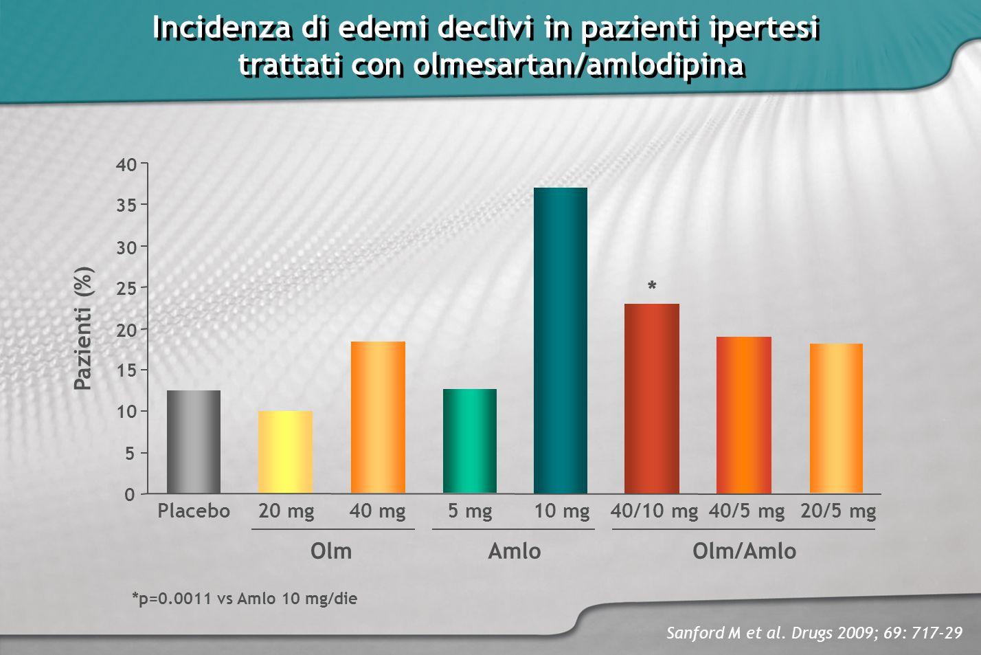 Incidenza di edemi declivi in pazienti ipertesi trattati con olmesartan/amlodipina Incidenza di edemi declivi in pazienti ipertesi trattati con olmesa