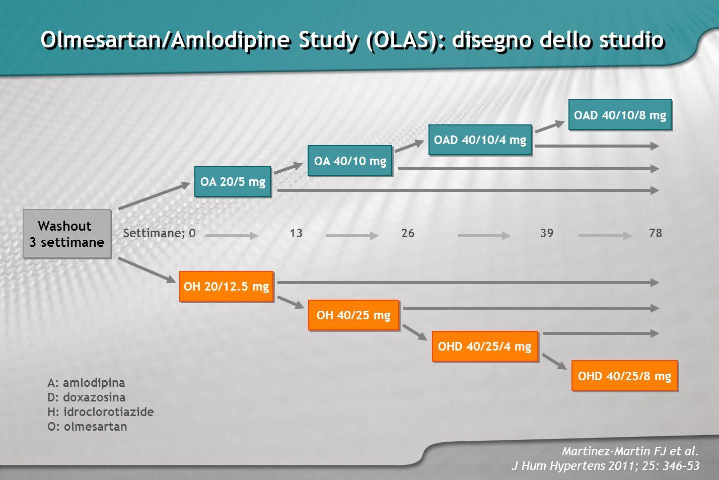 Martinez-Martin FJ et al. J Hum Hypertens 2011; 25: 346-53 Olmesartan/Amlodipine Study (OLAS): disegno dello studio A: amlodipina D: doxazosina H: idr