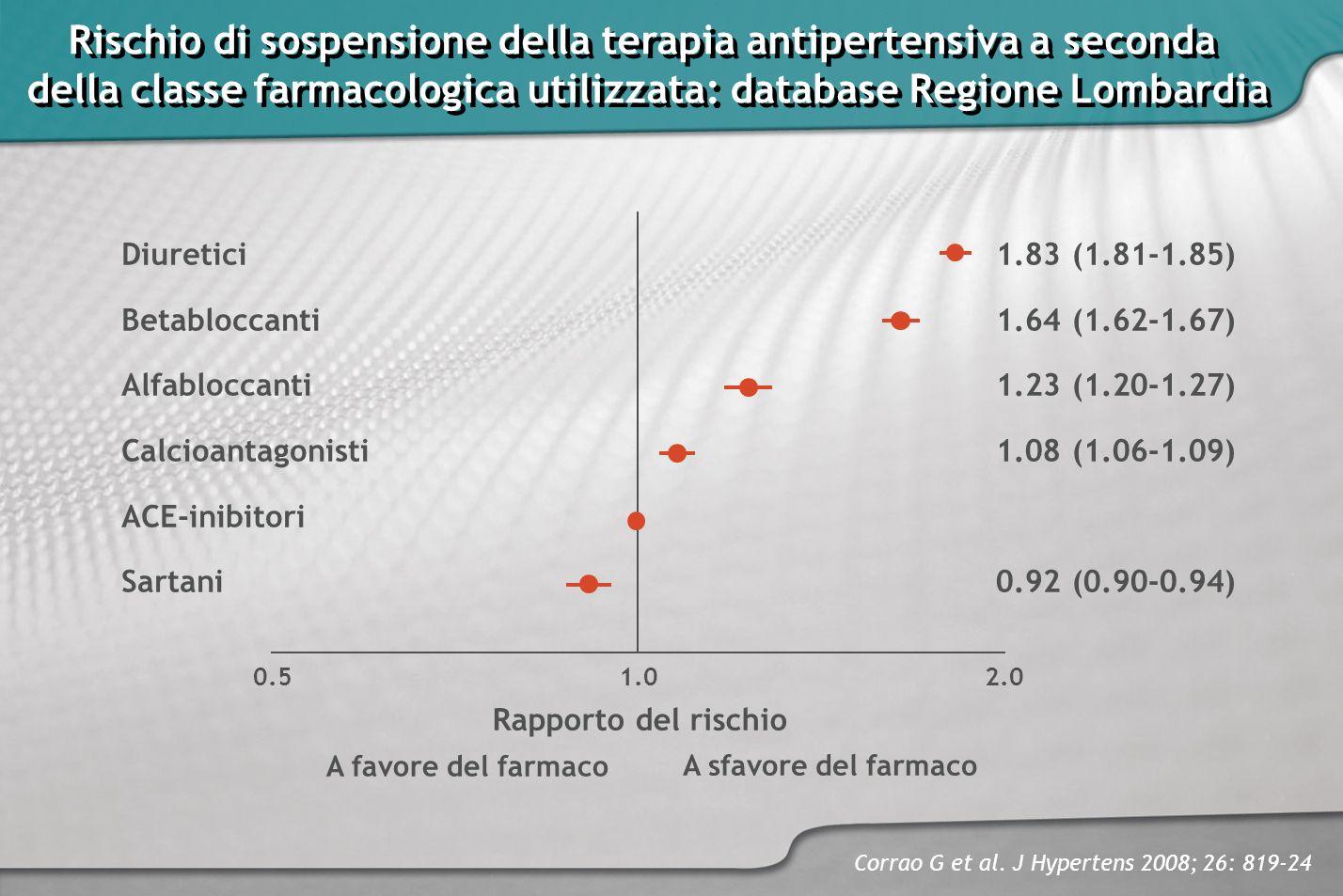 Rischio di sospensione della terapia antipertensiva a seconda della classe farmacologica utilizzata: database Regione Lombardia Rischio di sospensione