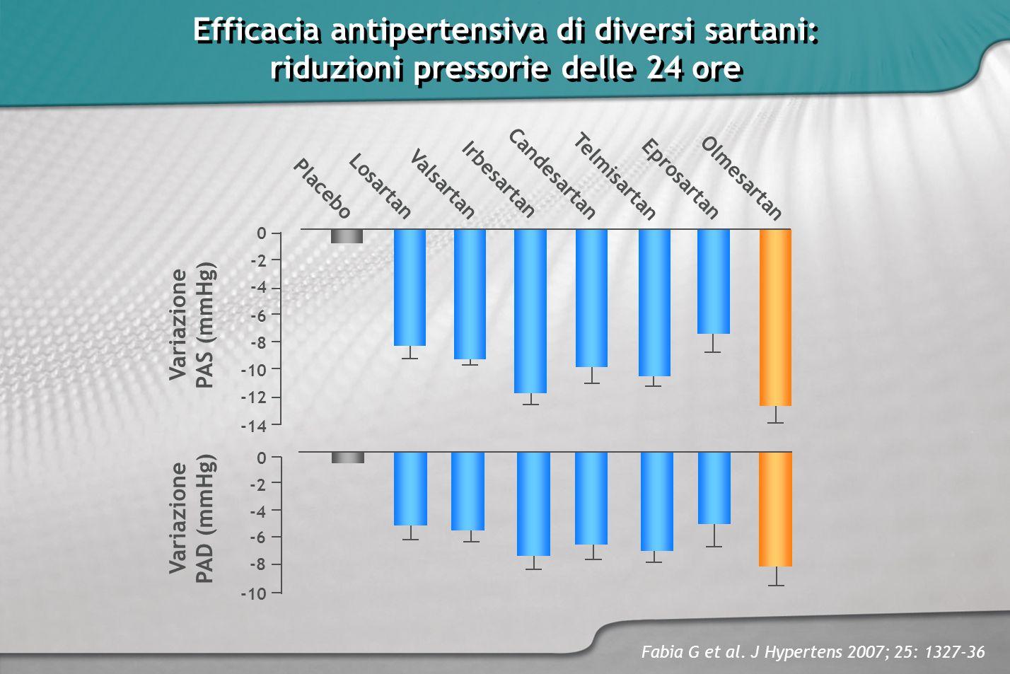 Efficacia antipertensiva di diversi sartani: riduzioni pressorie delle 24 ore Efficacia antipertensiva di diversi sartani: riduzioni pressorie delle 2