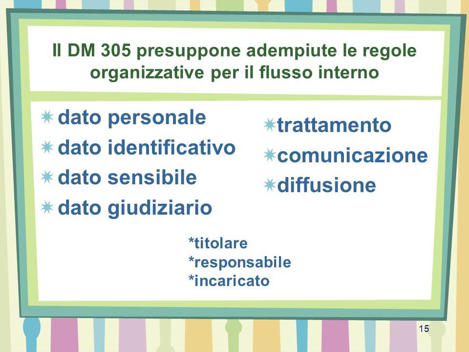15 Il DM 305 presuppone adempiute le regole organizzative per il flusso interno dato personale dato identificativo dato sensibile dato giudiziario tra