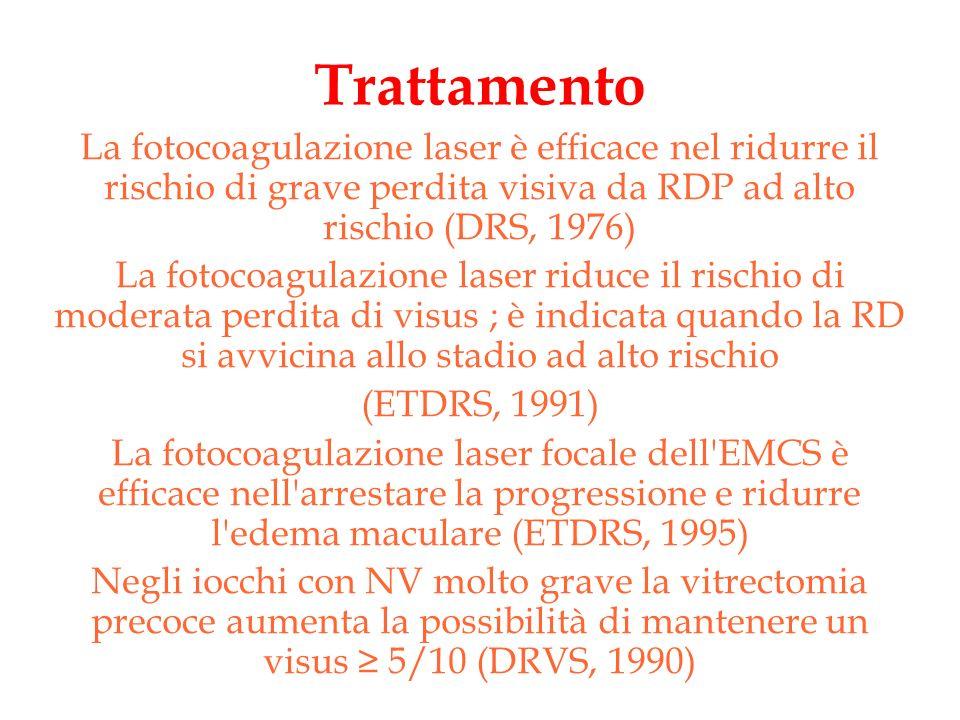 Trattamento La fotocoagulazione laser è efficace nel ridurre il rischio di grave perdita visiva da RDP ad alto rischio (DRS, 1976) La fotocoagulazione