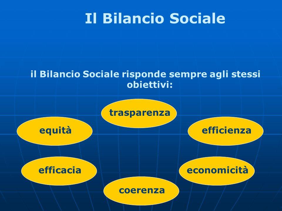 Il Bilancio Sociale nella P.A.La legge n.