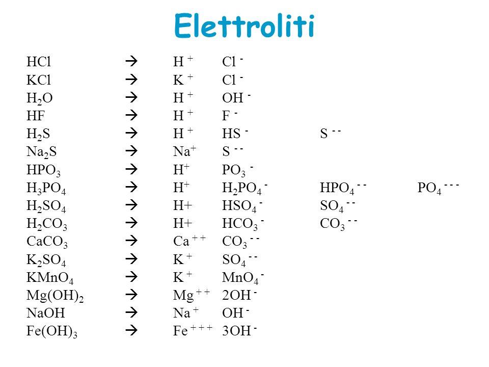 Elettroliti HCl H + Cl - KCl K + Cl - H 2 O H + OH - HF H + F - H 2 S H + HS - S - - Na 2 S Na + S - - HPO 3 H + PO 3 - H 3 PO 4 H + H 2 PO 4 - HPO 4 - - PO 4 - - - H 2 SO 4 H+HSO 4 - SO 4 - - H 2 CO 3 H+HCO 3 - CO 3 - - CaCO 3 Ca + + CO 3 - - K 2 SO 4 K + SO 4 - - KMnO 4 K + MnO 4 - Mg(OH) 2 Mg + + 2OH - NaOH Na + OH - Fe(OH) 3 Fe + + + 3OH -