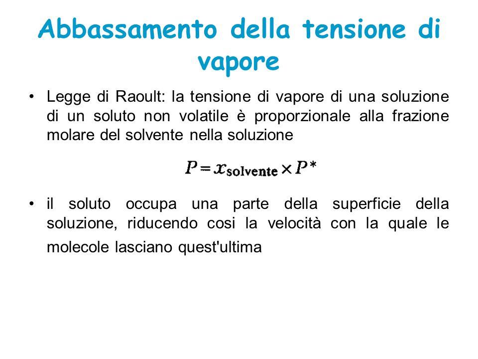 Abbassamento della tensione di vapore Legge di Raoult: la tensione di vapore di una soluzione di un soluto non volatile è proporzionale alla frazione molare del solvente nella soluzione il soluto occupa una parte della superficie della soluzione, riducendo cosi la velocità con la quale le molecole lasciano quest ultima