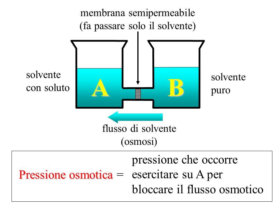 solvente con soluto solvente puro flusso di solvente (osmosi) membrana semipermeabile (fa passare solo il solvente) A B Pressione osmotica Pressione o