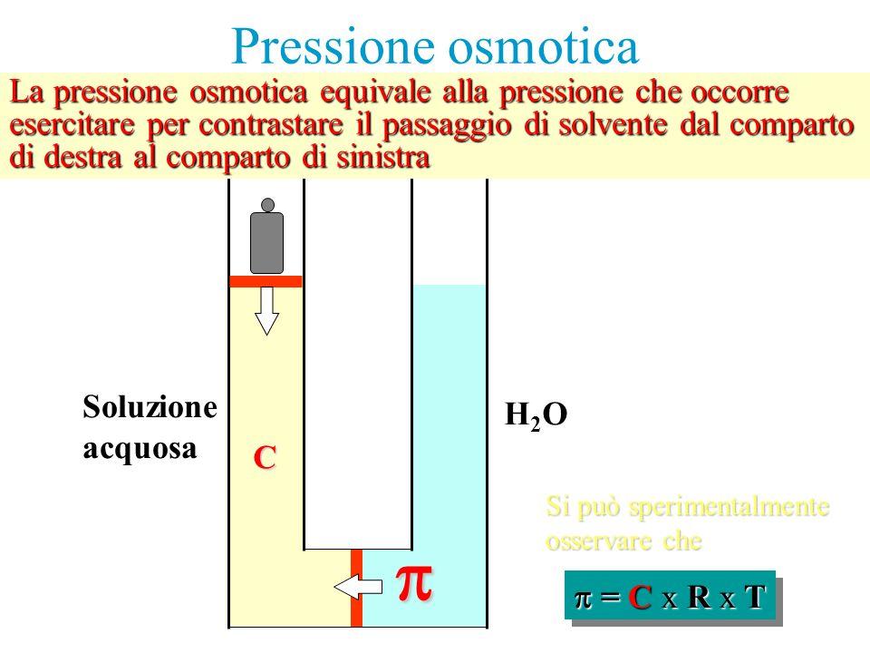 Pressione osmotica H2OH2O Soluzione acquosa = C x R x T = C x R x T = C x R x T La pressione osmotica equivale alla pressione che occorre esercitare per contrastare il passaggio di solvente dal comparto di destra al comparto di sinistra Si può sperimentalmente osservare che C