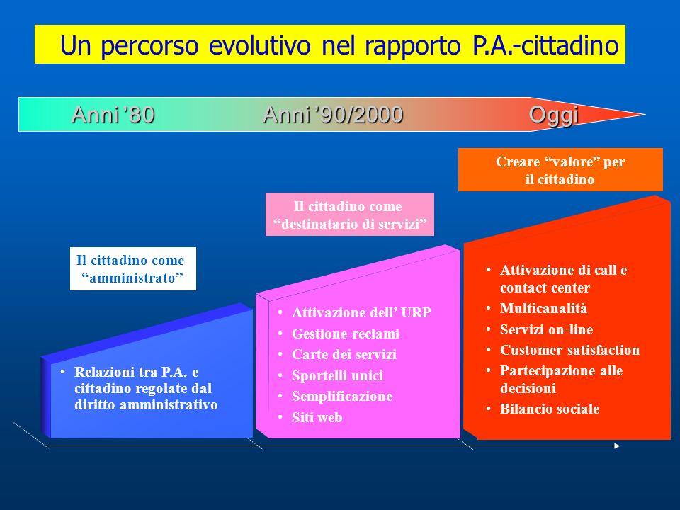 Un percorso evolutivo nel rapporto P.A.-cittadino Relazioni tra P.A. e cittadino regolate dal diritto amministrativo Il cittadino come amministrato At