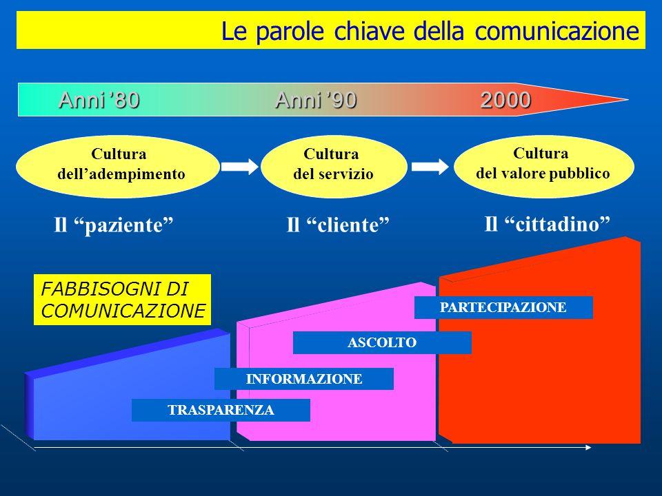 Le parole chiave della comunicazione Anni 80 Anni 90 2000 Cultura delladempimento Cultura del servizio Cultura del valore pubblico Il paziente Il clie