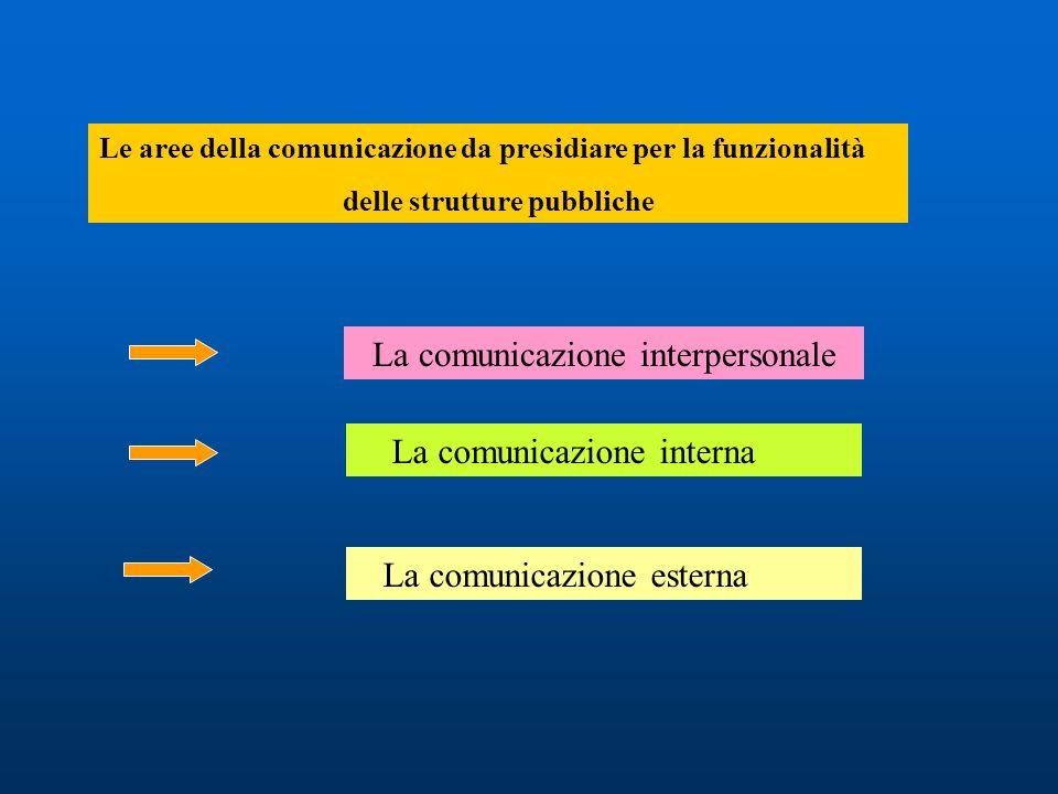 Le aree della comunicazione da presidiare per la funzionalità delle strutture pubbliche La comunicazione interpersonale La comunicazione interna La co