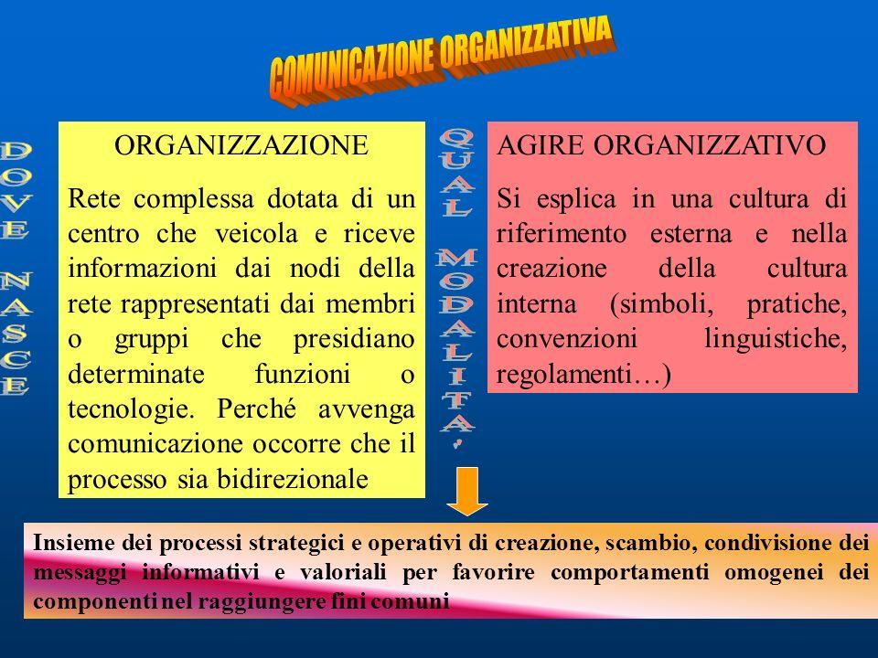 ORGANIZZAZIONE Rete complessa dotata di un centro che veicola e riceve informazioni dai nodi della rete rappresentati dai membri o gruppi che presidia
