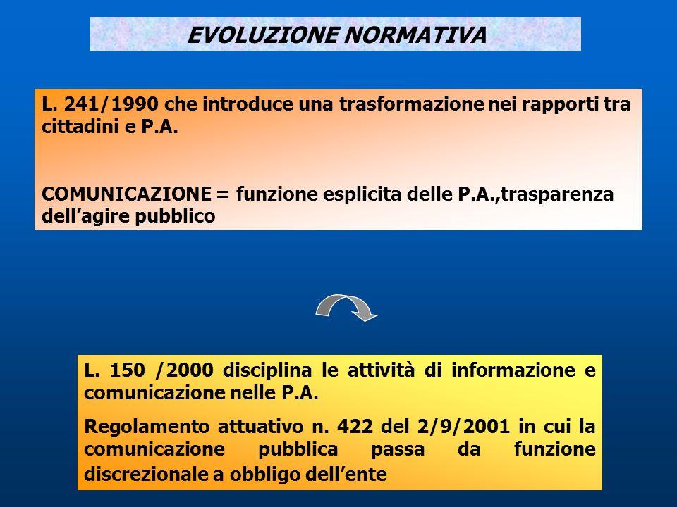 EVOLUZIONE NORMATIVA L. 241/1990 che introduce una trasformazione nei rapporti tra cittadini e P.A. COMUNICAZIONE = funzione esplicita delle P.A.,tras