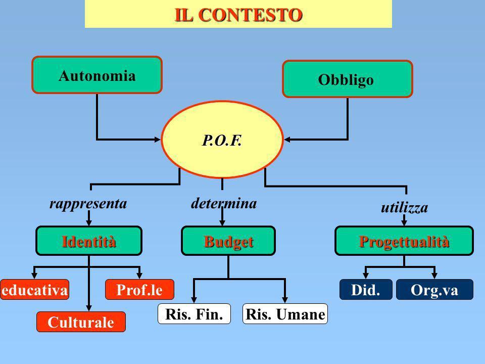 IL CONTESTO Autonomia Obbligo P.O.F. rappresentadetermina utilizza IdentitàBudgetProgettualità educativaProf.le Culturale Ris. Fin.Ris. Umane Did.Org.