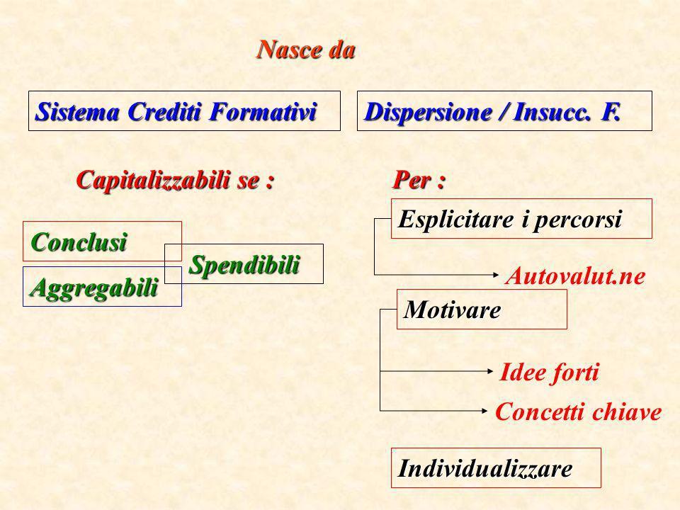 Nasce da Sistema Crediti Formativi Capitalizzabili se : Conclusi Spendibili Aggregabili Dispersione / Insucc. F. Per : Esplicitare i percorsi Motivare