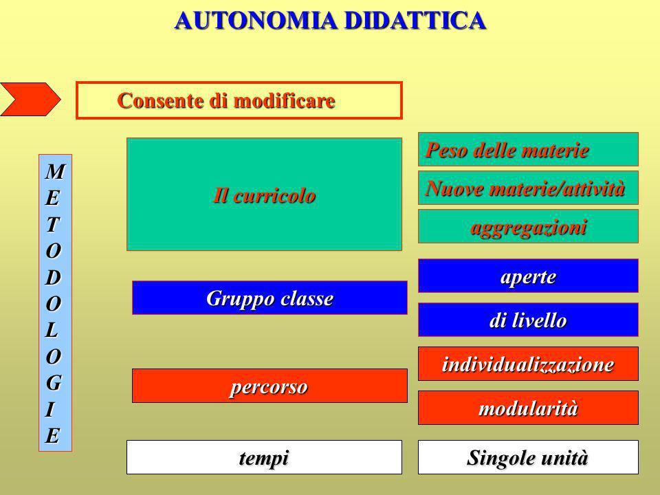 AUTONOMIA DIDATTICA Consente di modificare Consente di modificare Il curricolo Peso delle materie Nuove materie/attività Gruppo classe aperte di livel