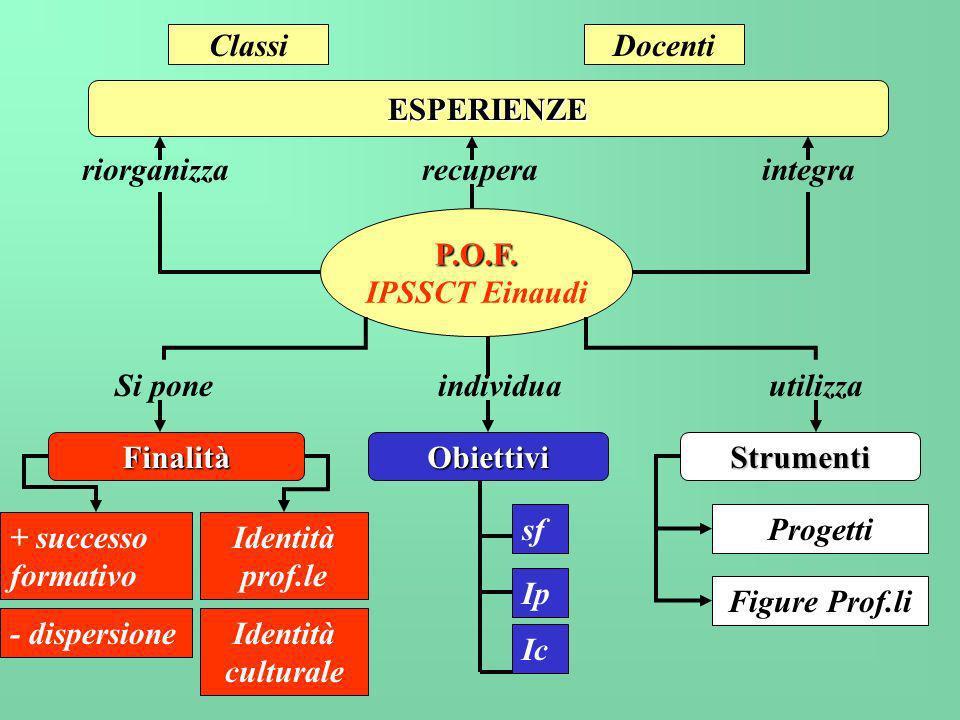 P.O.F. IPSSCT Einaudi riorganizzarecuperaintegra ESPERIENZE ClassiDocenti Si poneindividuautilizza FinalitàObiettiviStrumenti + successo formativo - d