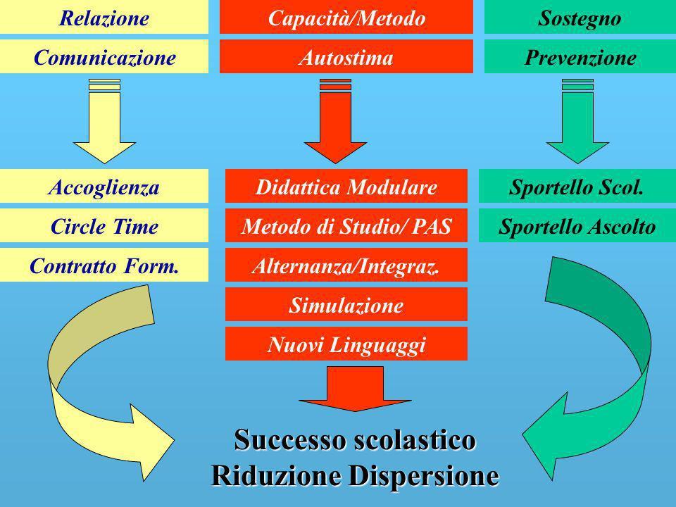 Relazione Comunicazione Capacità/Metodo Autostima Sostegno Prevenzione Accoglienza Circle Time Contratto Form. Didattica Modulare Metodo di Studio/ PA