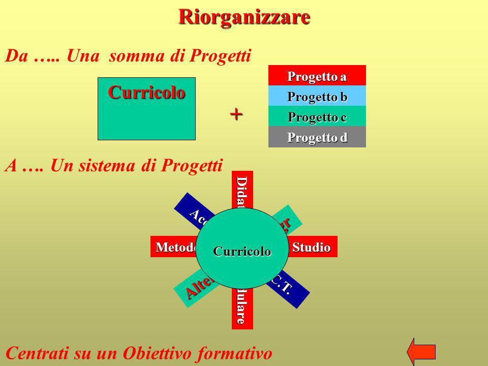 Didattica modulare Alternanza/ Integr Accoglienza C.F. C.T. Riorganizzare Da ….. Una somma di Progetti Curricolo Progetto a Progetto b Progetto c Prog