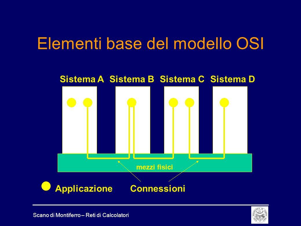 Scano di Montiferro – Reti di Calcolatori Elementi base del modello OSI mezzi fisici Sistema ASistema DSistema BSistema C Applicazione Connessioni