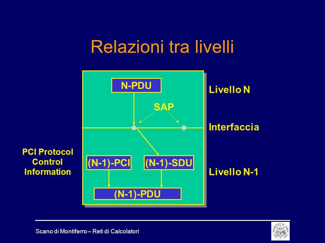 Scano di Montiferro – Reti di Calcolatori Relazioni tra livelli Livello N Livello N-1 Interfaccia N-PDU (N-1)-PCI(N-1)-SDU SAP (N-1)-PDU PCI Protocol
