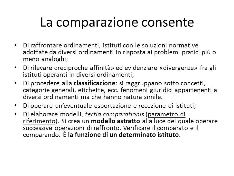 La comparazione consente Di raffrontare ordinamenti, istituti con le soluzioni normative adottate da diversi ordinamenti in risposta ai problemi prati