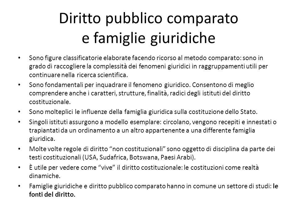 Diritto pubblico comparato e famiglie giuridiche Sono figure classificatorie elaborate facendo ricorso al metodo comparato: sono in grado di raccoglie