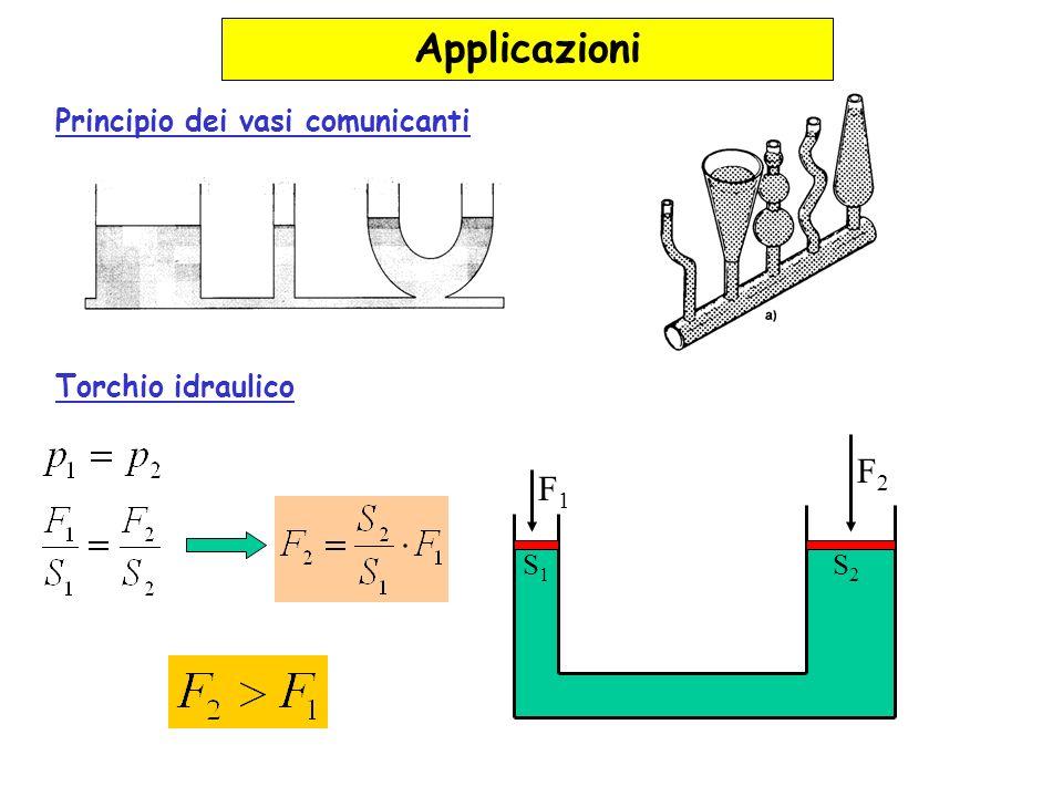 Legge di Archimede Un solido immerso in un fluido riceve una spinta verso lalto (spinta di Archimede) pari al peso del fluido spostato corpo galleggia corpo in equilibrio corpo sprofonda Esempio: corpo immerso in acqua