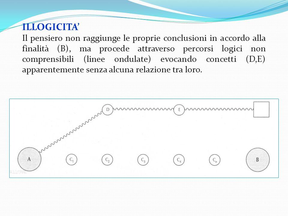 ILLOGICITA Il pensiero non raggiunge le proprie conclusioni in accordo alla finalità (B), ma procede attraverso percorsi logici non comprensibili (lin