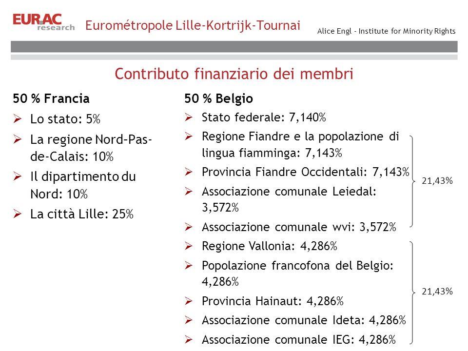 Alice Engl - Institute for Minority Rights Contributo finanziario dei membri Eurométropole Lille-Kortrijk-Tournai 50 % Francia Lo stato: 5% La regione Nord–Pas- de-Calais: 10% Il dipartimento du Nord: 10% La città Lille: 25% 50 % Belgio Stato federale: 7,140% Regione Fiandre e la popolazione di lingua fiamminga: 7,143% Provincia Fiandre Occidentali: 7,143% Associazione comunale Leiedal: 3,572% Associazione comunale wvi: 3,572% Regione Vallonia: 4,286% Popolazione francofona del Belgio: 4,286% Provincia Hainaut: 4,286% Associazione comunale Ideta: 4,286% Associazione comunale IEG: 4,286% 21,43%