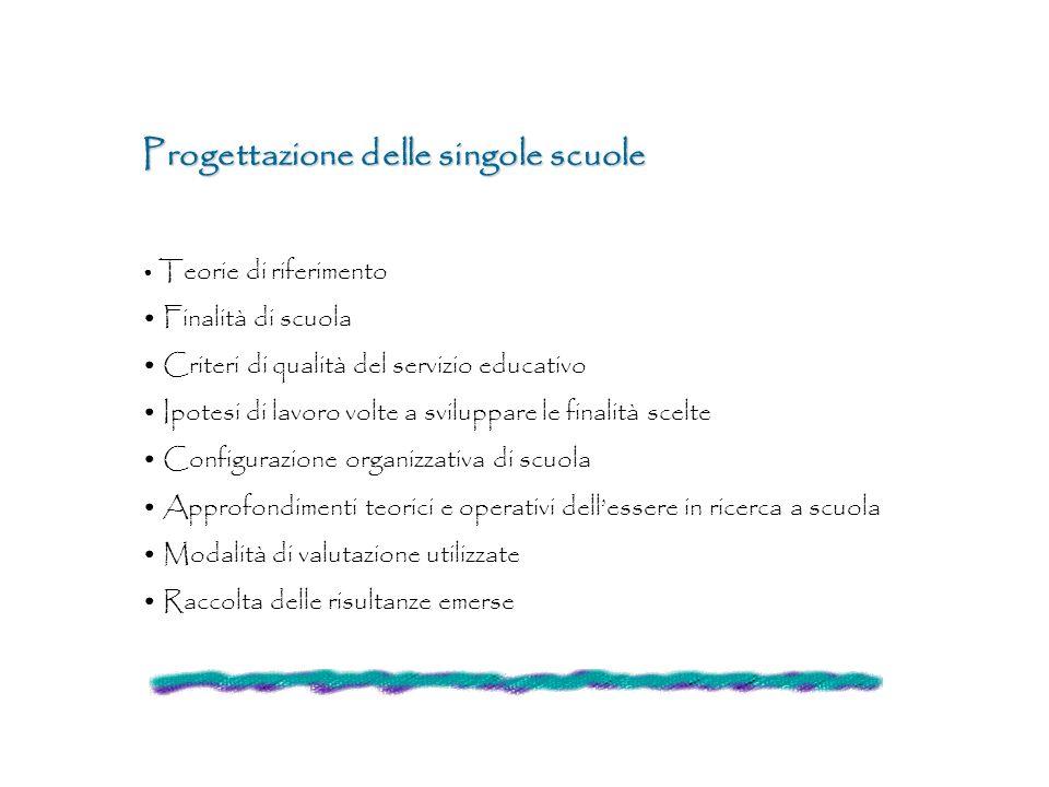 Progettazione delle singole scuole Teorie di riferimento Finalità di scuola Criteri di qualità del servizio educativo Ipotesi di lavoro volte a svilup