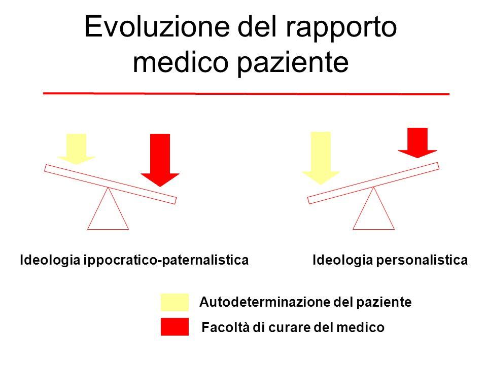 Evoluzione del rapporto medico paziente Ideologia ippocratico-paternalisticaIdeologia personalistica Autodeterminazione del paziente Facoltà di curare del medico
