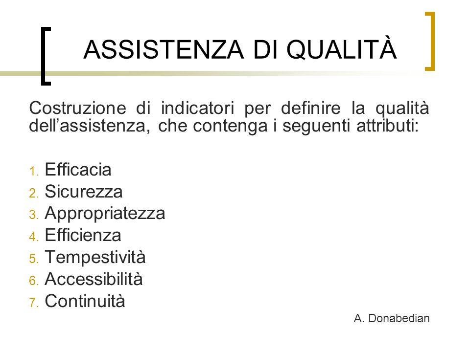 ASSISTENZA DI QUALITÀ Costruzione di indicatori per definire la qualità dellassistenza, che contenga i seguenti attributi: 1. Efficacia 2. Sicurezza 3
