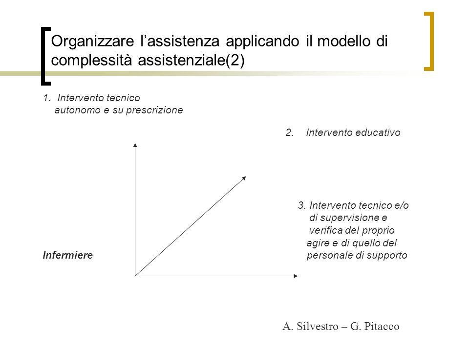 Organizzare lassistenza applicando il modello di complessità assistenziale(2) 1. Intervento tecnico autonomo e su prescrizione 2. Intervento educativo