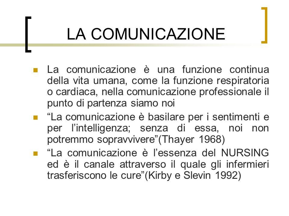LA COMUNICAZIONE La comunicazione è una funzione continua della vita umana, come la funzione respiratoria o cardiaca, nella comunicazione professional