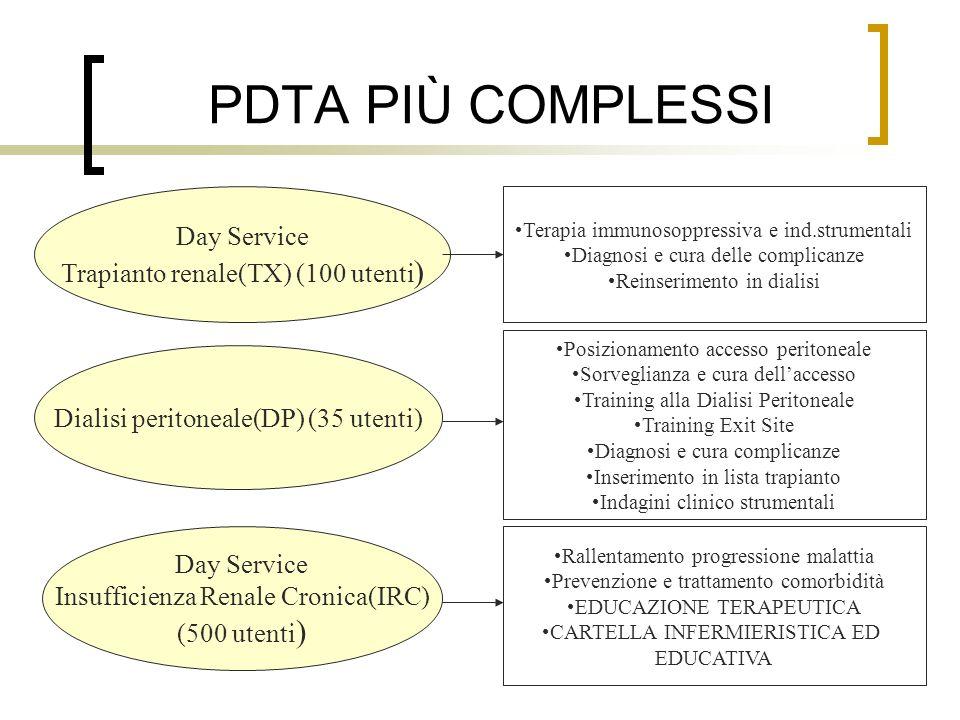 PDTA PIÙ COMPLESSI Day Service Trapianto renale(TX) (100 utenti ) Dialisi peritoneale(DP) (35 utenti) Day Service Insufficienza Renale Cronica(IRC) (5
