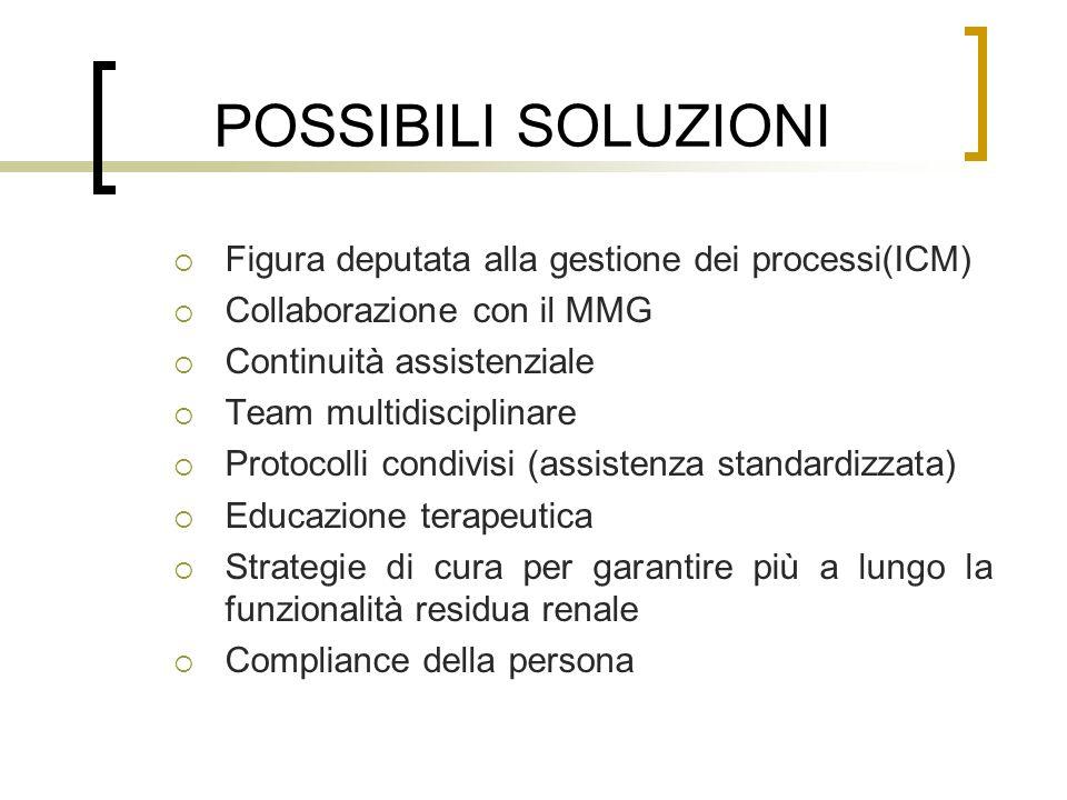 POSSIBILI SOLUZIONI Figura deputata alla gestione dei processi(ICM) Collaborazione con il MMG Continuità assistenziale Team multidisciplinare Protocol