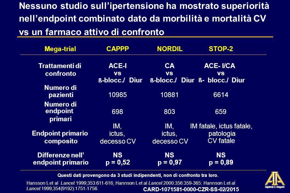 09-12-CZR-2009-IT-3199-SS Data deposito AIFA 13 ottobre 2009 LIFE: Conclusioni Losartan è il solo antipertensivo che ha dimostrato, nello studio L II FE, un beneficio superiore* rispetto ad un altro trattamento attivo, latenololo, nel ridurre il rischio combinato di morbilità e mortalità CV* Il beneficio superiore globale della terapia con losartan su morbilità e mortalità CV ** rispetto allatenololo è stato: – al di là della riduzione della pressione arteriosa – solo parzialmente spiegato dalla superiore regressione dellIVS – potenzialmente legato ad effetti specifici della molecola * *Definita come composito di decesso CV, IM e ictus *Nessuna differenza significativa per decesso cardiovascolare e IM vs atenololo CARD-1071581-0000-CZR-SS-02/2015