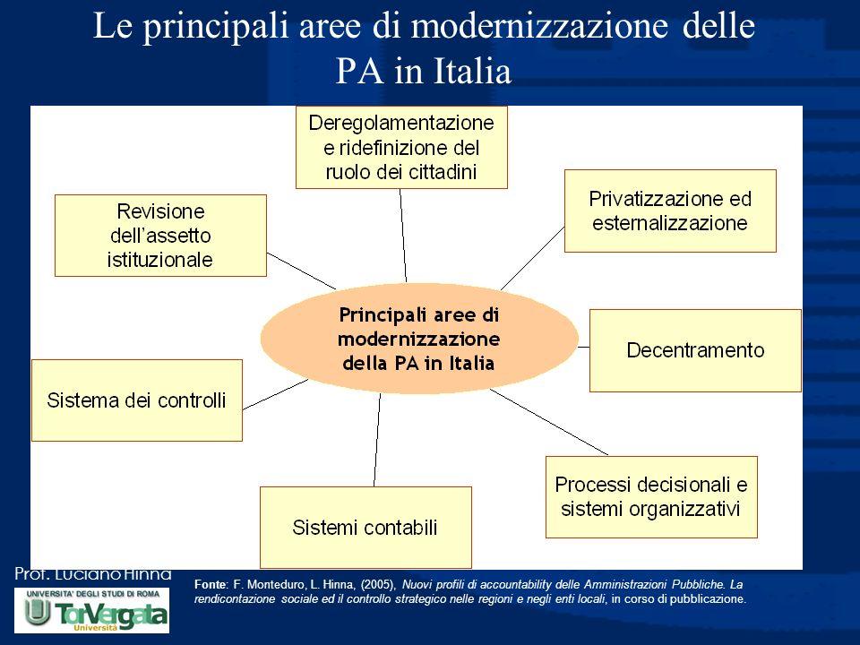 Prof.Luciano Hinna Le principali aree di modernizzazione delle PA in Italia Fonte: F.