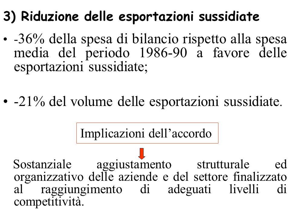 3) Riduzione delle esportazioni sussidiate - 36% della spesa di bilancio rispetto alla spesa media del periodo 1986-90 a favore delle esportazioni sussidiate; -21% del volume delle esportazioni sussidiate.