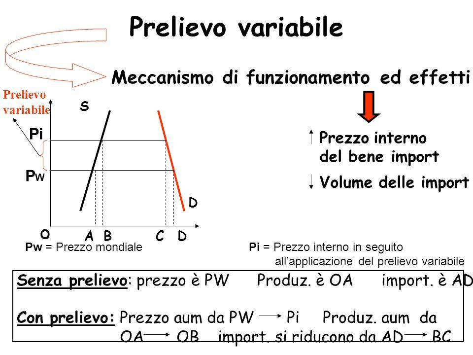 Prelievo variabile Meccanismo di funzionamento ed effetti S D BACD Prezzo interno del bene import Volume delle import Pw = Prezzo mondiale Pi = Prezzo interno in seguito allapplicazione del prelievo variabile Pi PWPW Prelievo variabile Senza prelievo: prezzo è PW Produz.