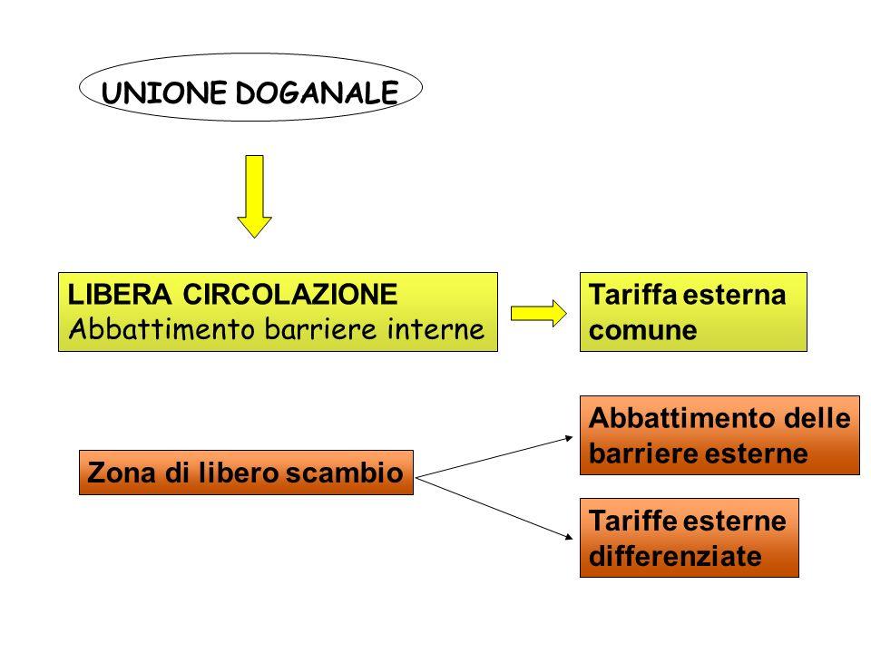 UNIONE DOGANALE LIBERA CIRCOLAZIONE Abbattimento barriere interne Tariffa esterna comune Zona di libero scambio Abbattimento delle barriere esterne Tariffe esterne differenziate