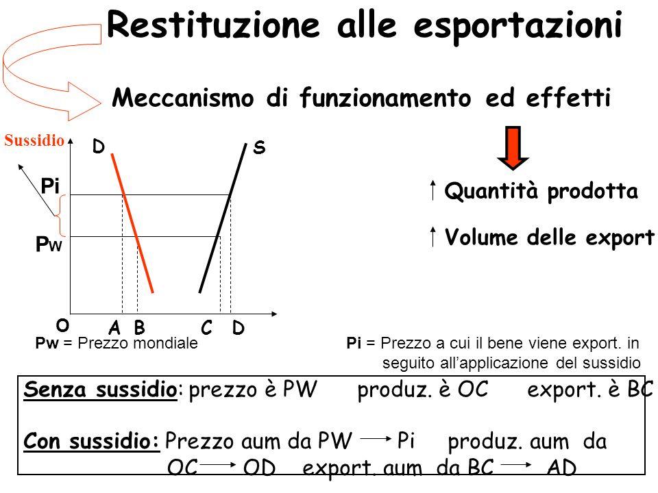 Restituzione alle esportazioni Meccanismo di funzionamento ed effetti S D BACD Quantità prodotta Volume delle export Pw = Prezzo mondiale Pi = Prezzo a cui il bene viene export.