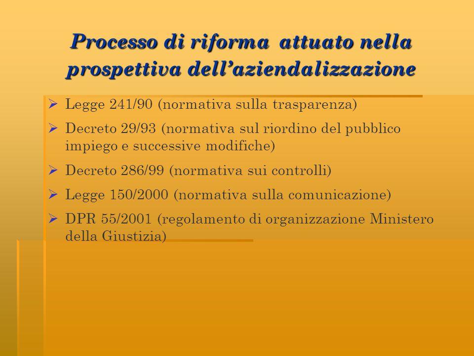 Processo di riforma attuato nella prospettiva dellaziendalizzazione Legge 241/90 (normativa sulla trasparenza) Decreto 29/93 (normativa sul riordino d