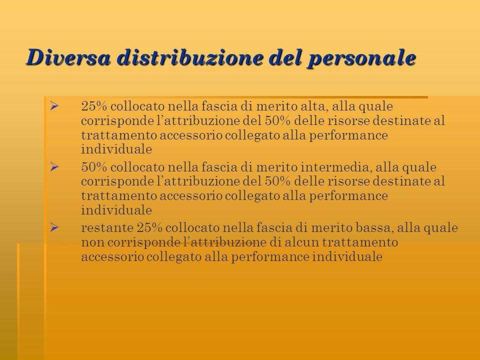 Diversa distribuzione del personale 25% collocato nella fascia di merito alta, alla quale corrisponde lattribuzione del 50% delle risorse destinate al